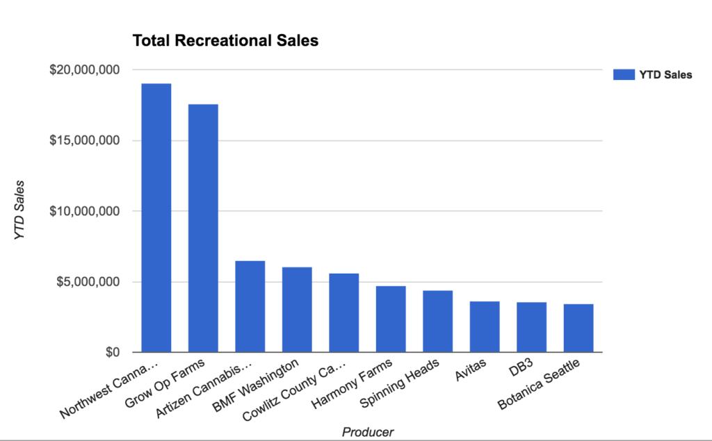 Washington's Top 10 Earning Cannabis Companies in 2016
